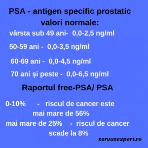 adenom de prostată sau cancer
