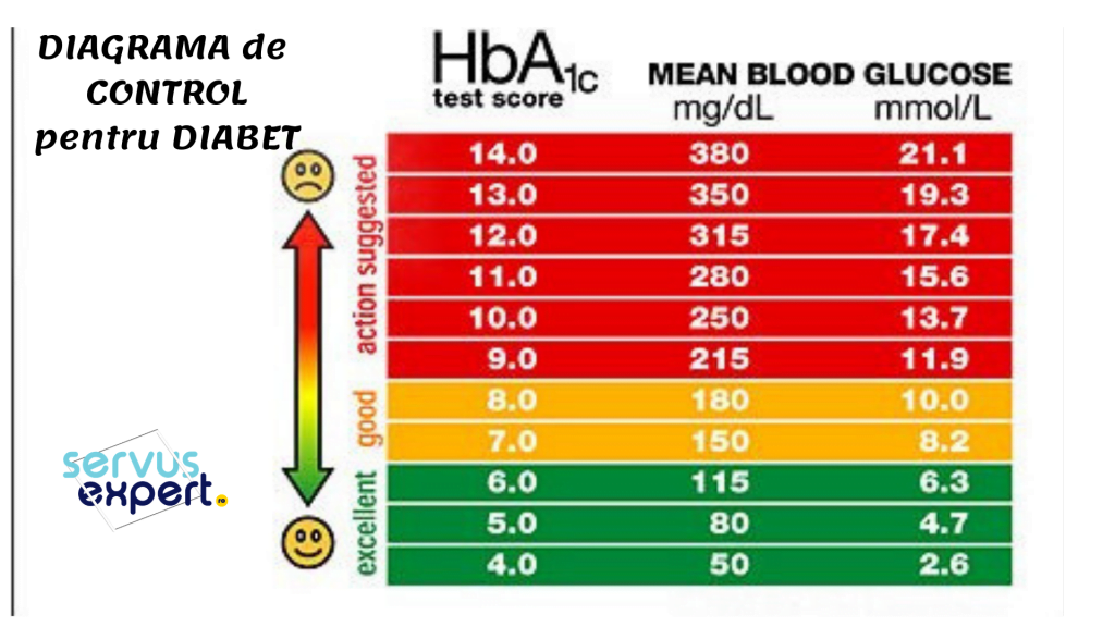 prediabet sau diabet zaharat tip 2
