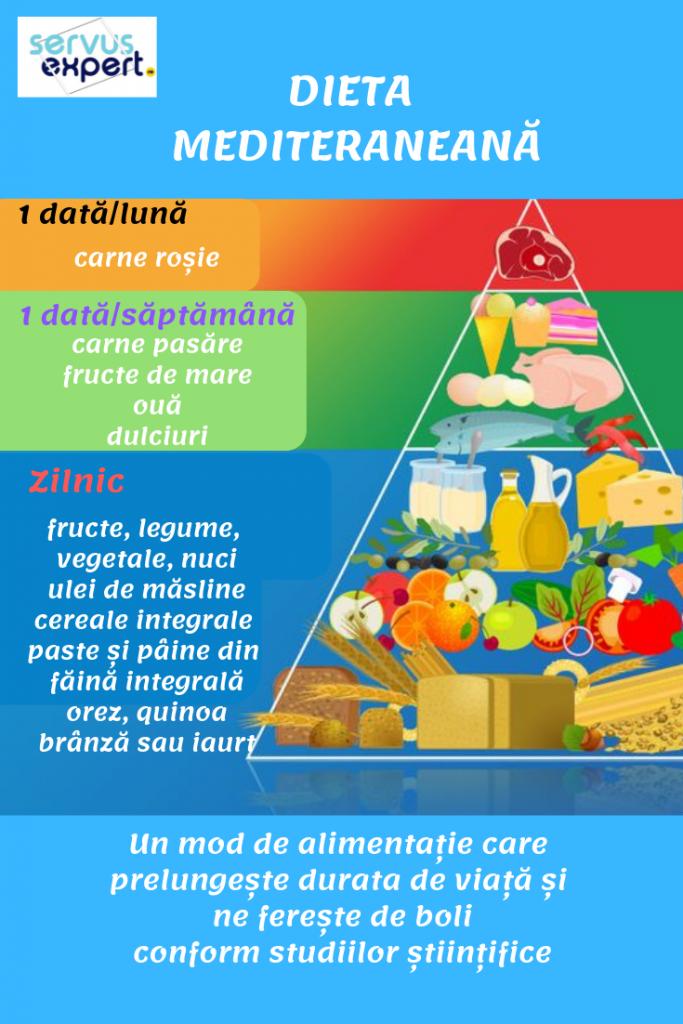 dieta mediteraneană - cum slăbim sănătos?