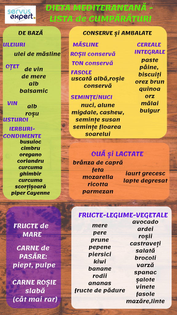lista de cumparaturi pentru dieta mediteraneana