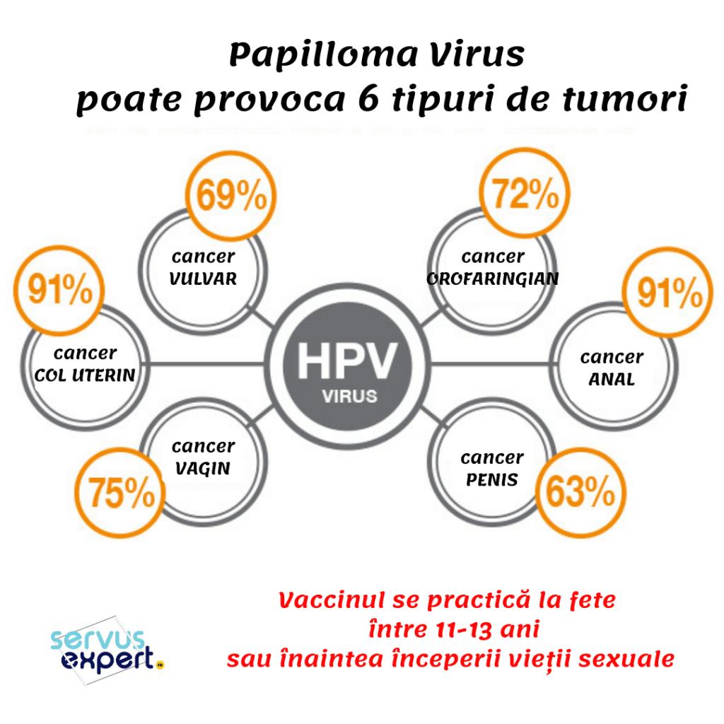 virusul papilloma si riscul de cancer