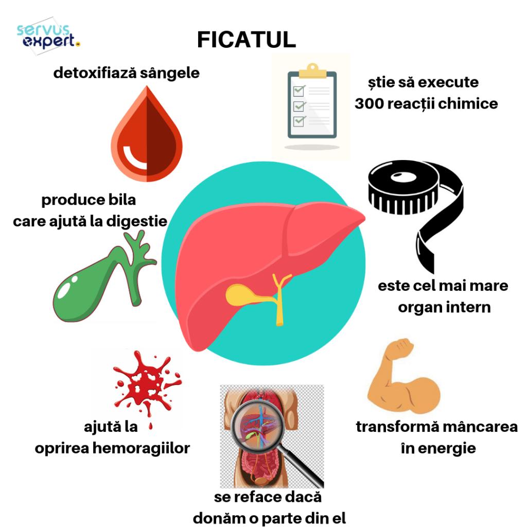 ficat: suplimente alimentare toxice hepatice