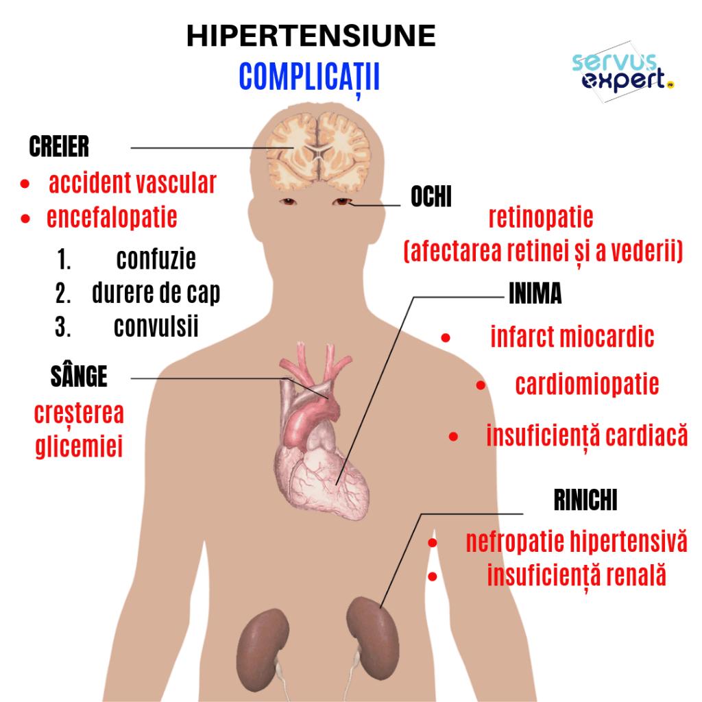 hipertensiunea rezistentă la tratament
