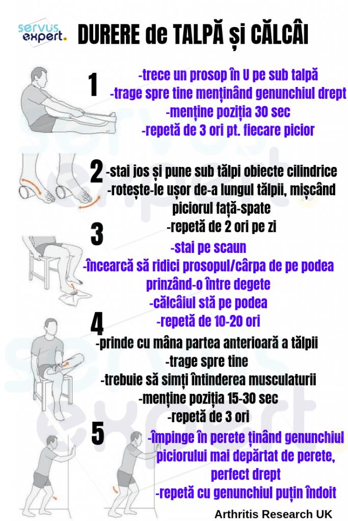 exerciții fizice pentru durere cronică de călcâi