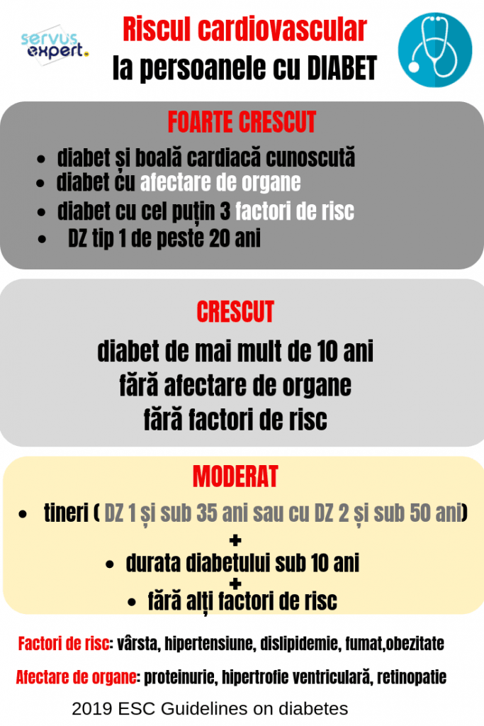 inhibitori SGLT2 pentru diabet