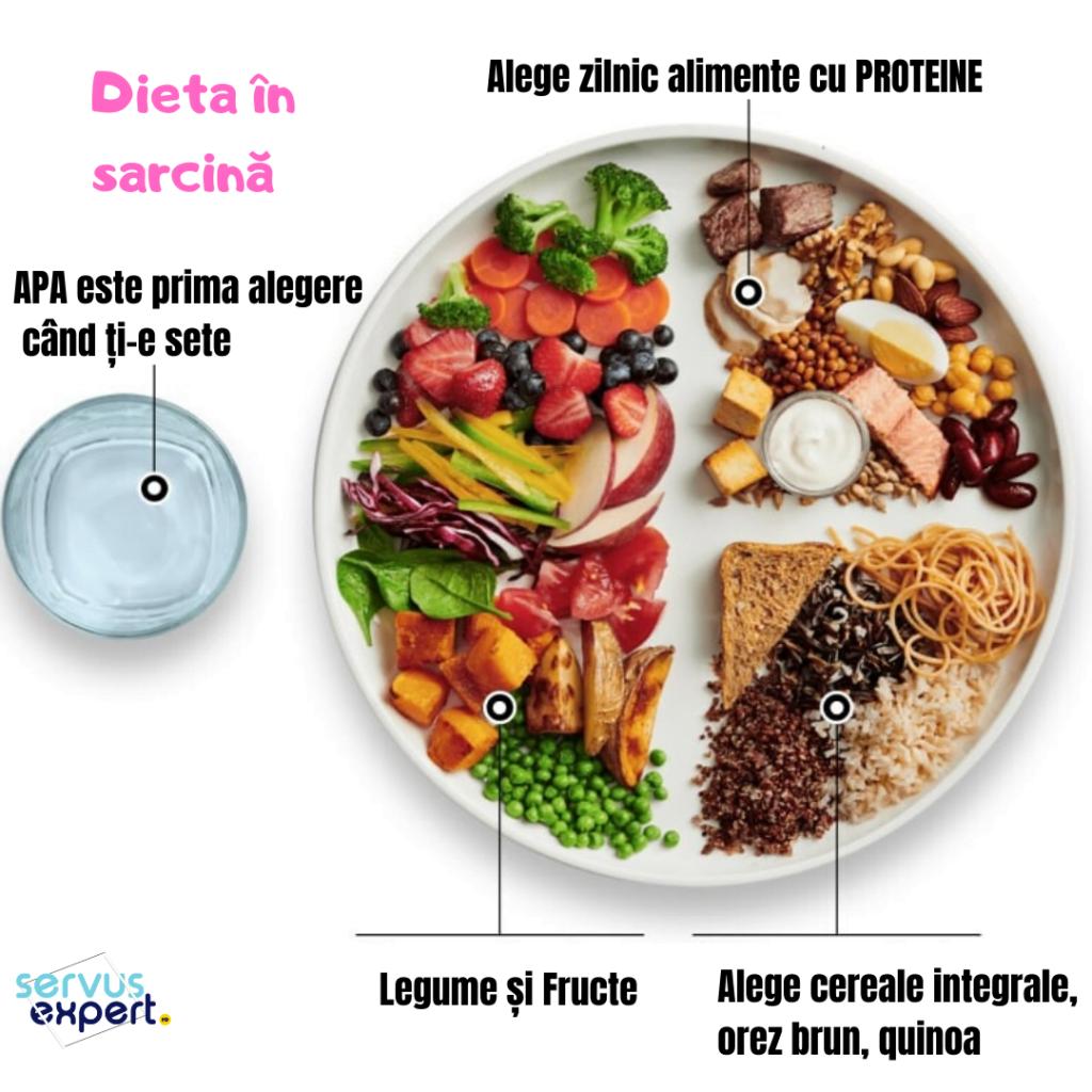 dieta în sarcină