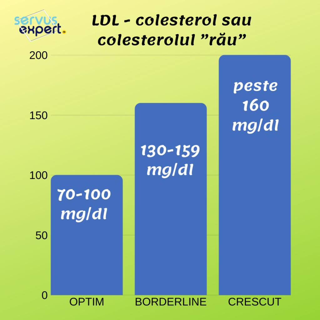 colesterol normal si crescut