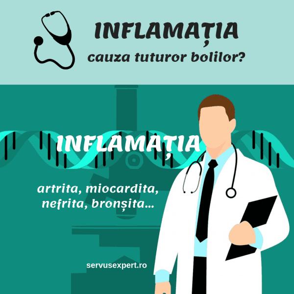 inflamația
