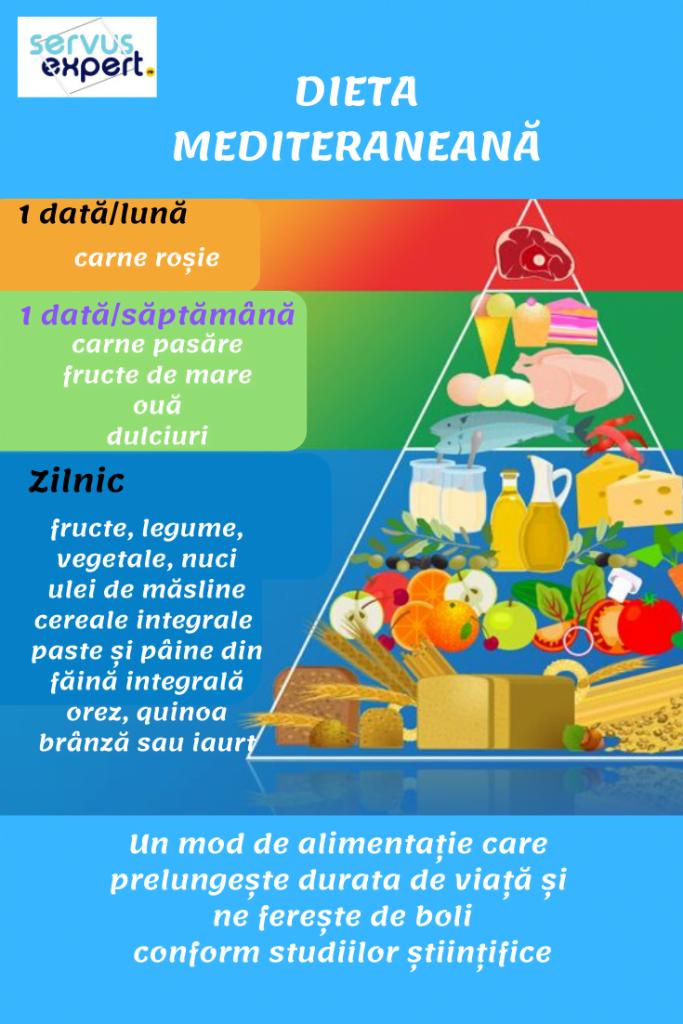 dieta în boli de inimă