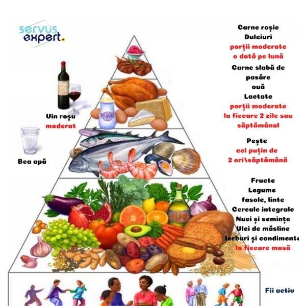 alimentația și dispoziția psihică